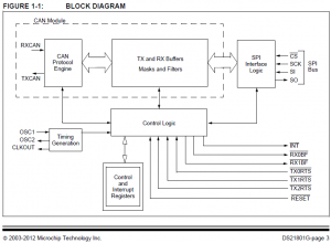 MCP2515_block_diagram